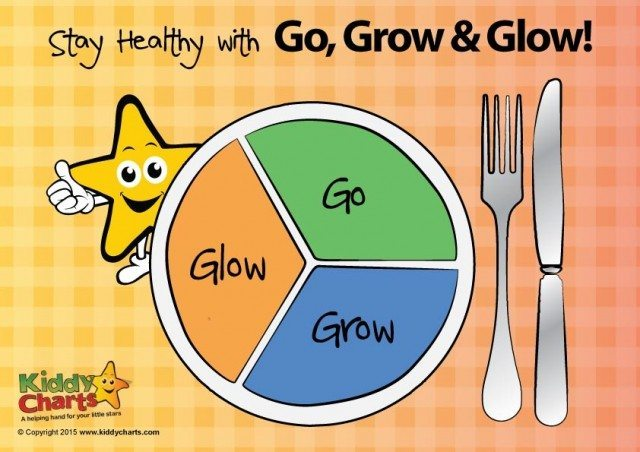 Go grow glow foods clipart 5 » Clipart Station