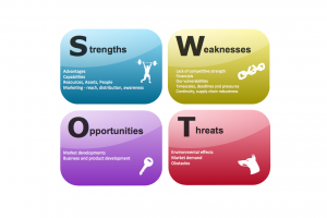swot analysis clipart