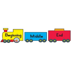 Image result for beginning, middle, end clipart